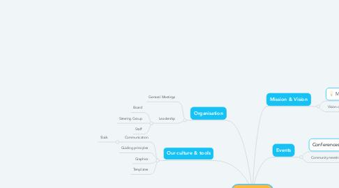 Mind Map: MyData Global