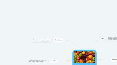 Mind Map: Clasificación de las frutas