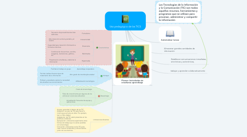 Mind Map: Uso pedagógico de las TICS