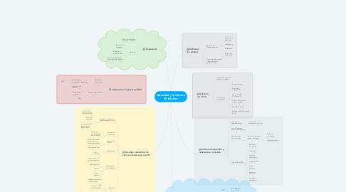 Mind Map: Obesidad y Síndrome Metabólico