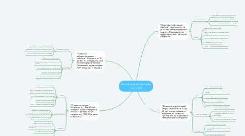 Mind Map: Букмекерская компания LegionBet