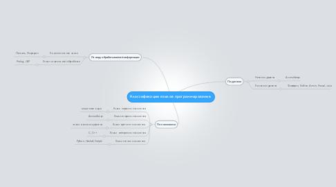 Mind Map: Классификации языков программирования.