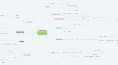 Mind Map: Diseño profesional, comunicación y neurociencia