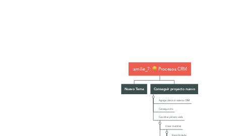 Mind Map: Procesos CRM