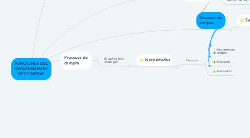 Mind Map: FUNCIONES DEL DEPARTAMENTO DE COMPRAS