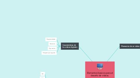 Mind Map: Elemantos basicos para el deseño de videos.