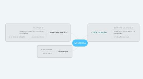 Mind Map: MEMÓRIA