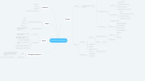 Mind Map: Deshechos hospitalarios