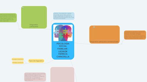 Mind Map: PSICOLOGIA SOCIAL FAMILIAR - LEONOR PATRICIA CHINCHILLA