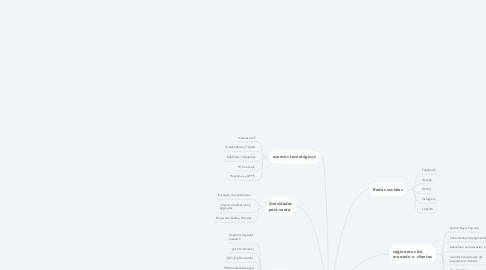 Mind Map: Marketing Digital Conceptos Teóricos
