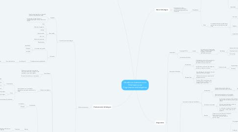 Mind Map: Modelo de Administración Estratégica para Organizaciones Inteligentes.