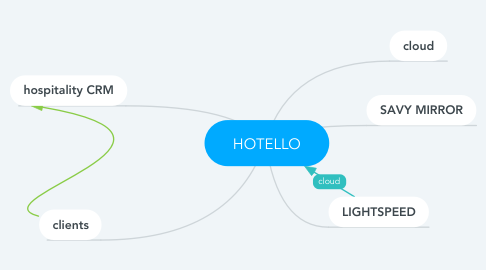 Mind Map: HOTELLO