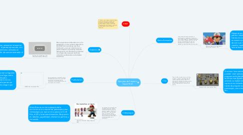 Mind Map: Ejemplos de Proyecto Según Brief