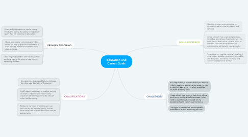 Mind Map: Education and Career Goals