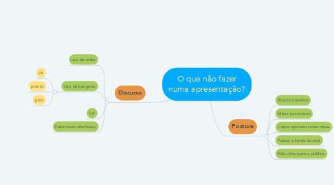 Mind Map: O que não fazer numa apresentação?