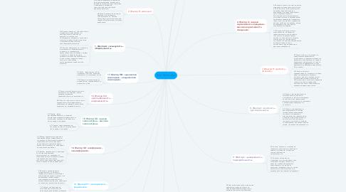 Mind Map: Тест Кеттелла