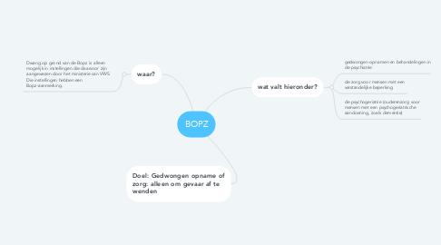 Mind Map: BOPZ