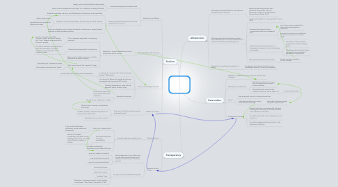 Mind Map: CCRS and Social Studies Education in Secondary and Post-Secondary Schools