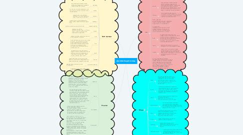 Mind Map: Деловой дресс-код