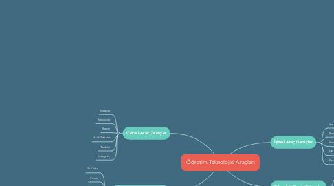 Mind Map: Öğretim Teknolojisi Araçları