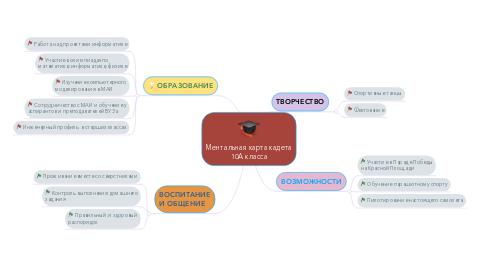 Mind Map: Ментальная карта кадета 10А класса