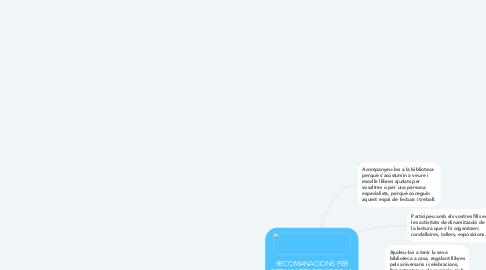 Mind Map: RECOMANACIONS PER FORMANETAR D'ÚS DE LA BIBLIOTECA