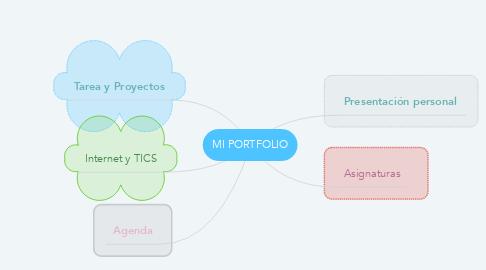Mind Map: MI PORTFOLIO