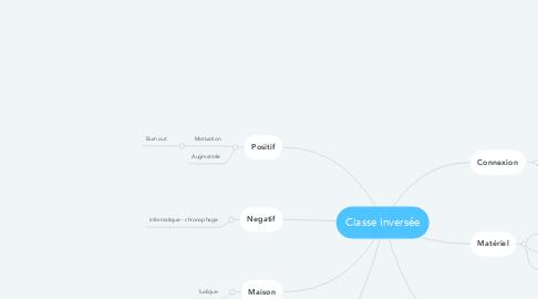 Mind Map: Classe Inversée