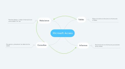 Mind Map: Microsoft Access