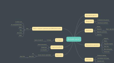 Mind Map: Exclusión social.