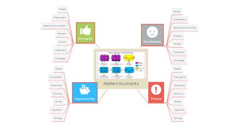 Mind Map: Ateliers tournants