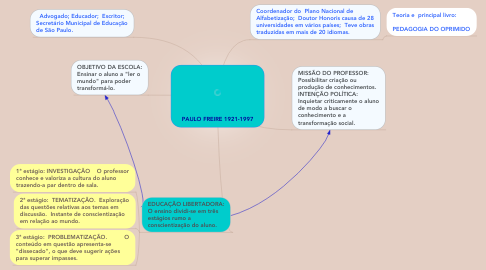 Mind Map: PAULO FREIRE 1921-1997