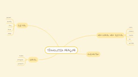 Mind Map: TEKNOLOJİK ARAÇLAR