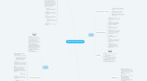 Mind Map: ДРЕСС-КОД РАЗНЫХ СТРАН