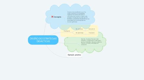 Mind Map: DISEÑO DE ESTRATEGIAS DIDÁCTICAS
