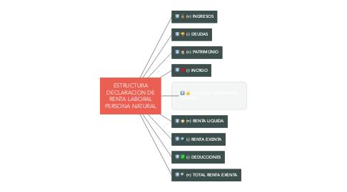 Mind Map: ESTRUCTURA DECLARACION DE RENTA LABORAL PERSONA NATURAL