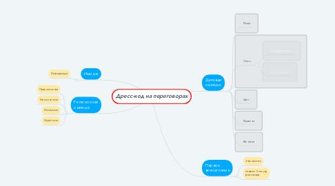 Mind Map: Дресс-код на переговорах
