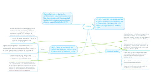 Mind Map: costos