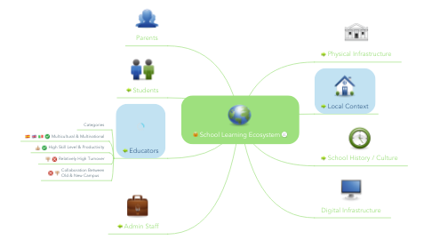 Mind Map: School Learning Ecosystem