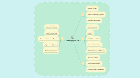 Mind Map: Diferentes métricas de software