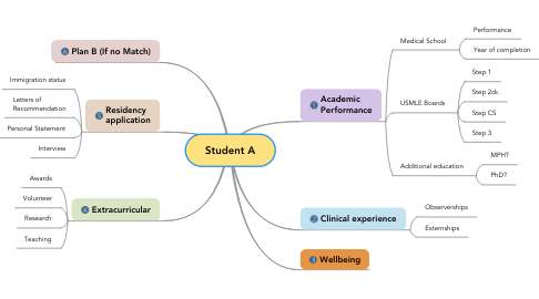 Mind Map: Student A