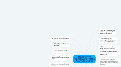 Mind Map: SOLUÇÕES PARA COMUNICAÇÃO INTERNA NA UNIMED MANAUS