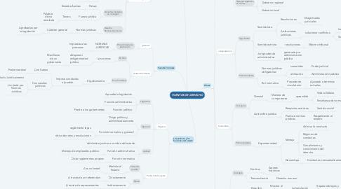 Mind Map: FUENTES DE DERECHO