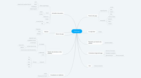 Mind Map: Pédayoga