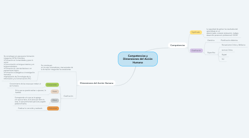 Mind Map: Competencias y Dimensiones del Acción Humana