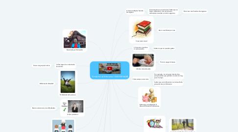 Mind Map: 15 Hábitos de Millonarios | MENTOR360