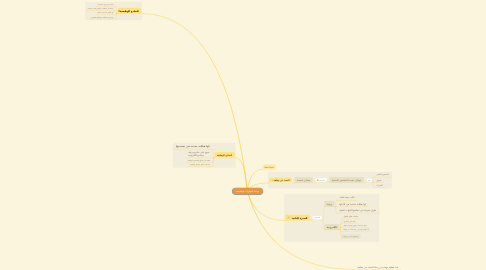Mind Map: وحدة المهارات الوظيفية