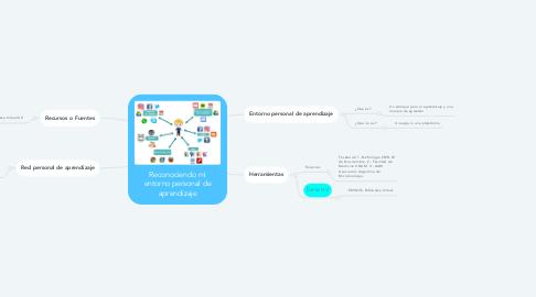 Mind Map: Reconociendo mi entorno personal de aprendizaje