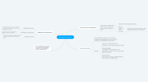 Mind Map: Naturaleza de la empresa