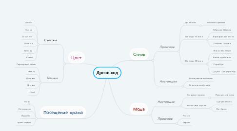 Mind Map: Дресс-код